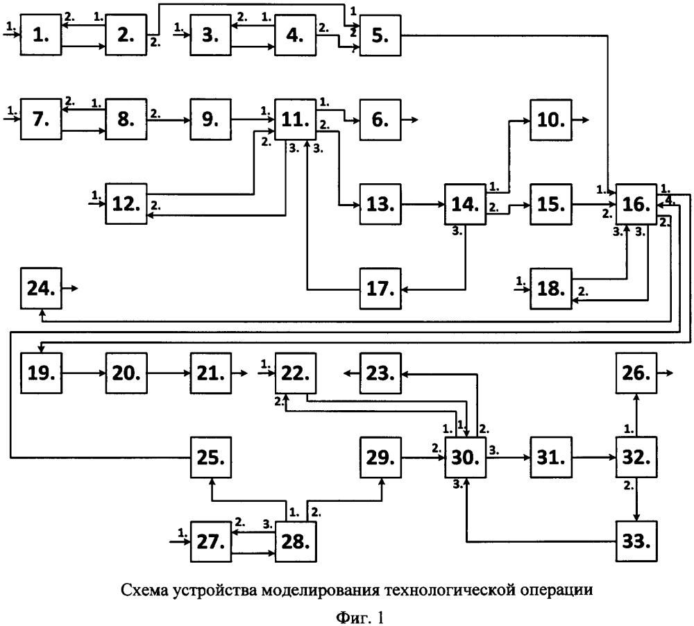 Устройство моделирования технологических процессов управления техническими объектами