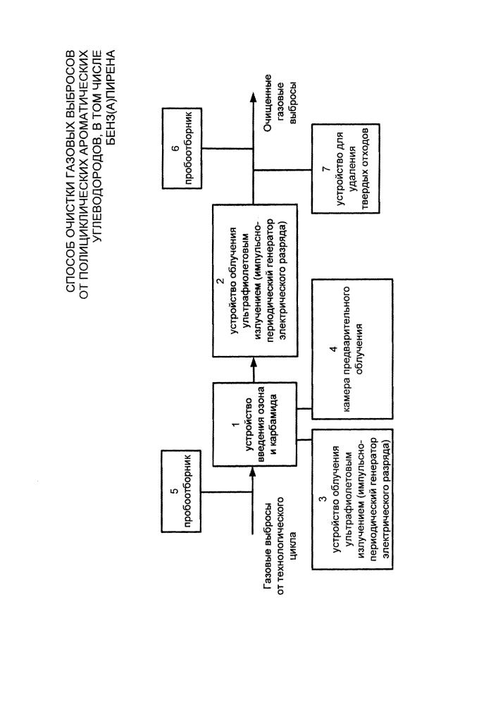 Способ очистки газовых выбросов от полициклических ароматических углеводородов, в том числе бенз(а)пирена