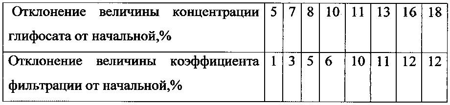 Способ измерения коэффициента фильтрации плывунного грунта