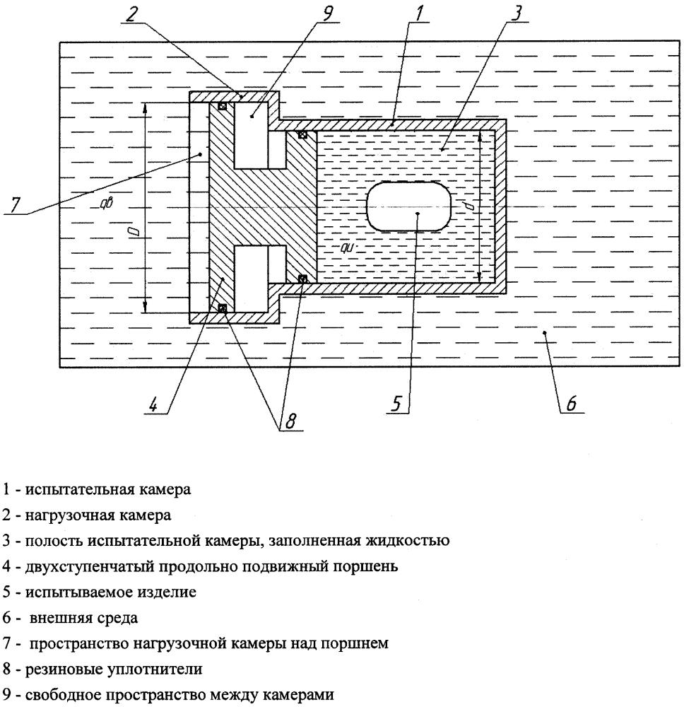 Способ испытаний оболочек внешним гидростатическим давлением