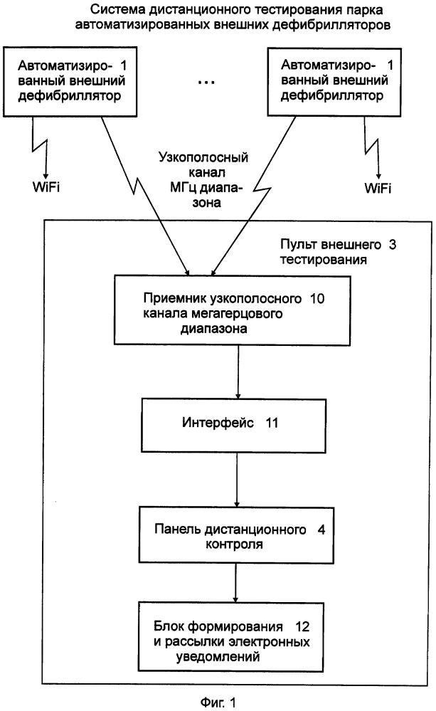 Система дистанционного тестирования парка автоматизированных внешних дефибрилляторов