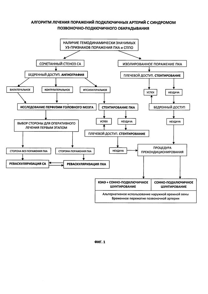 Способ лечения поражений подключичных артерий с синдромом позвоночно-подключичного обкрадывания