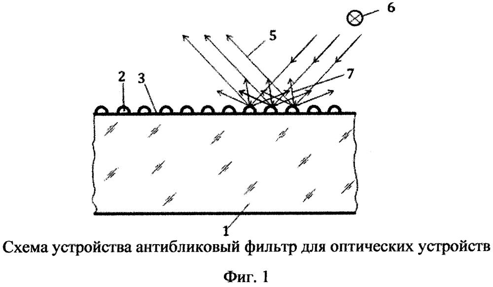 Антибликовый фильтр для оптических устройств