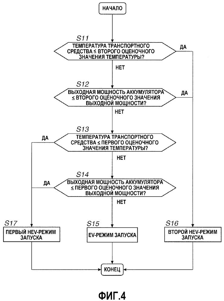 Устройство управления запуском и способ управления запуском для гибридного транспортного средства