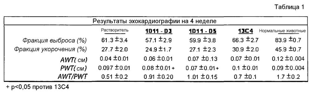 Лечение инфаркта миокарда с использованием антагонистов tgf-бета