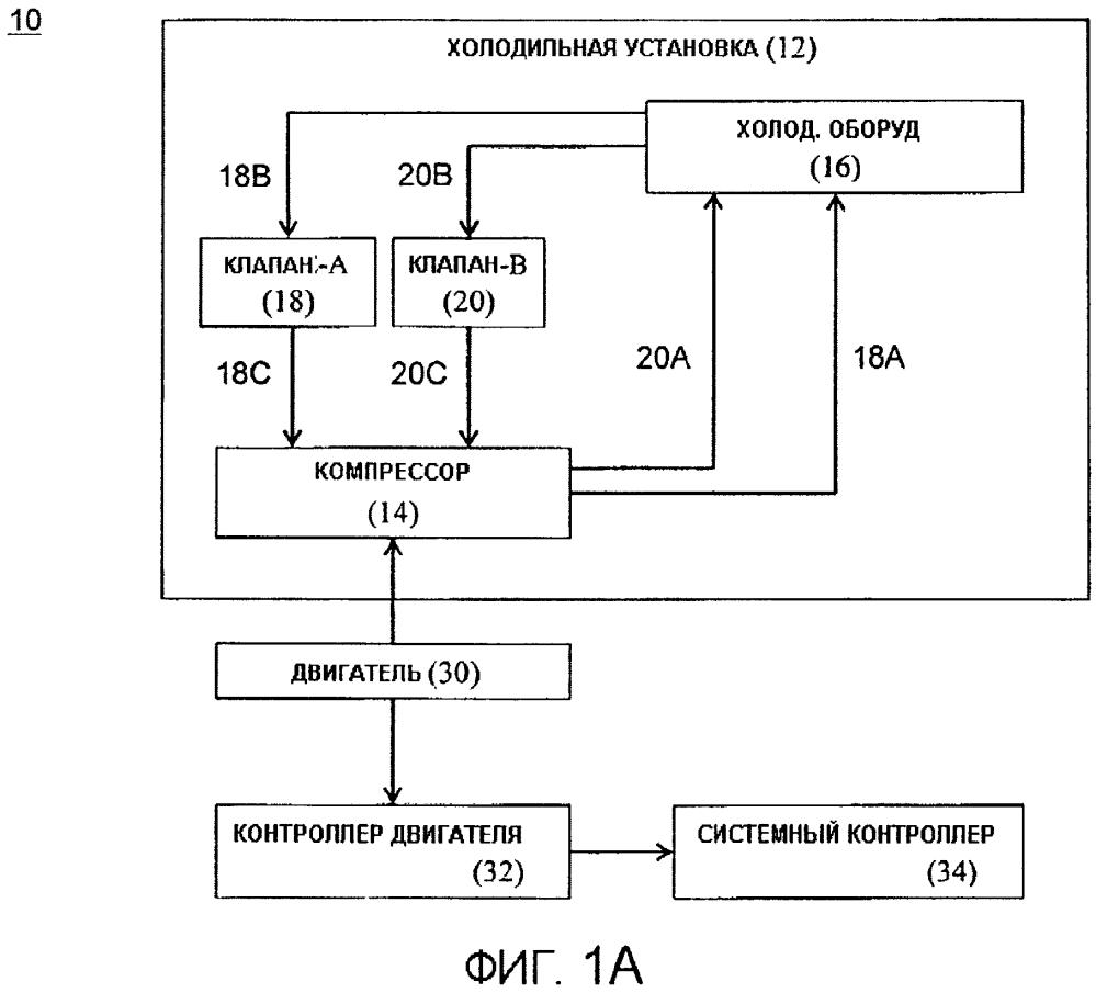 Схема производительности замкнутого цикла и управления питанием многоступенчатой транспортной холодильной установки