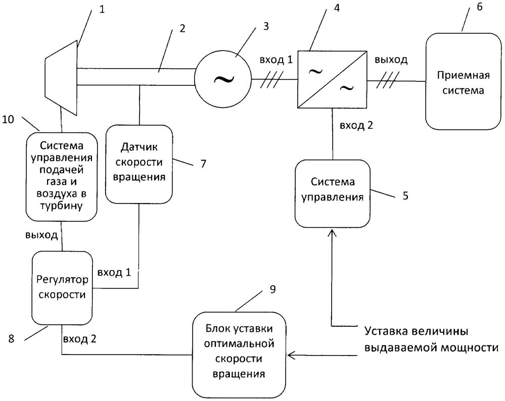 Способ управления газовой турбиной при частичных нагрузках