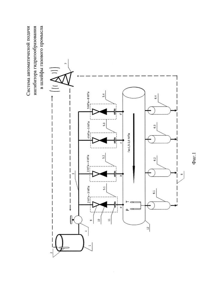 Система автоматической подачи ингибитора гидратообразования в шлейфы газового промысла