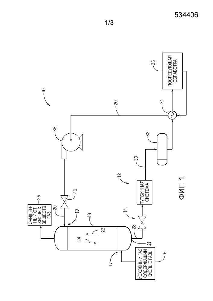 Система и способ для использования турбинных систем в составе систем обработки газов (варианты)