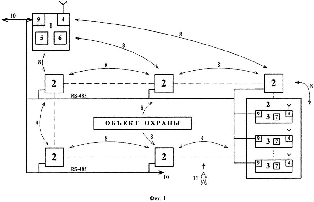 Интеллектуальная сеть технических средств обнаружения с возможностью образования виртуальных средств обнаружения для комбинирования тревожных сообщений