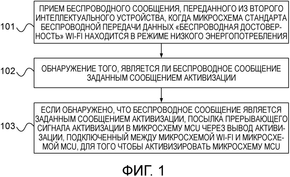 Способ и устройство для активизации микросхемы mcu