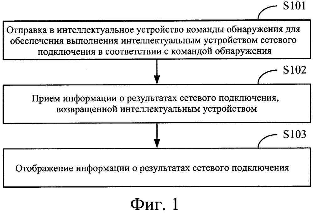 Способ и устройство для обнаружения интеллектуального устройства