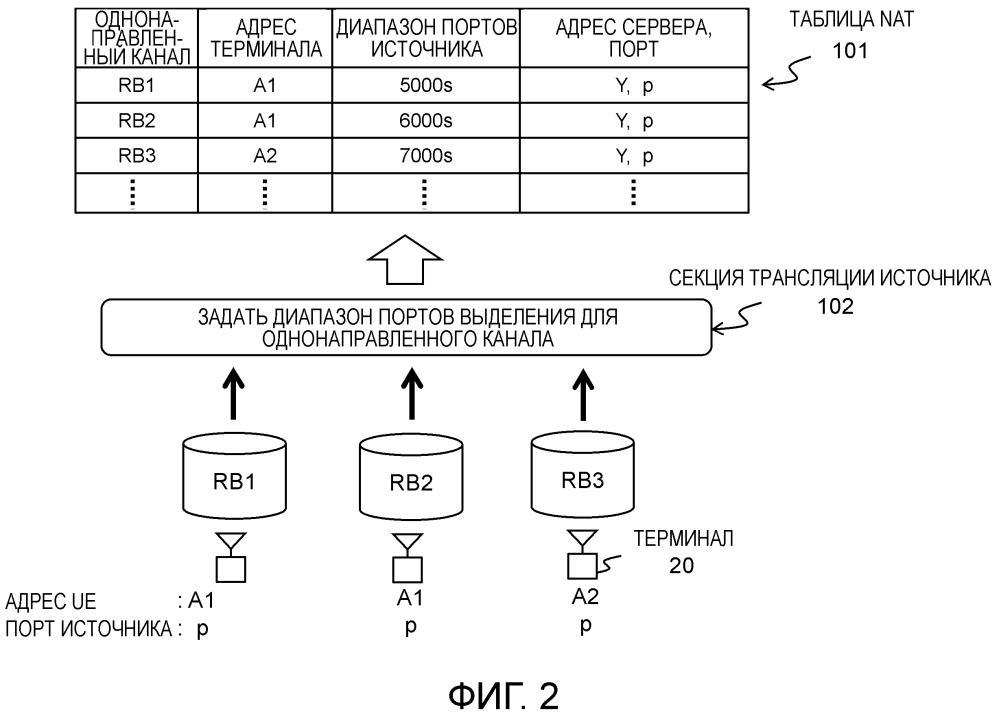 Система связи, аппаратура связи и способ управления связью