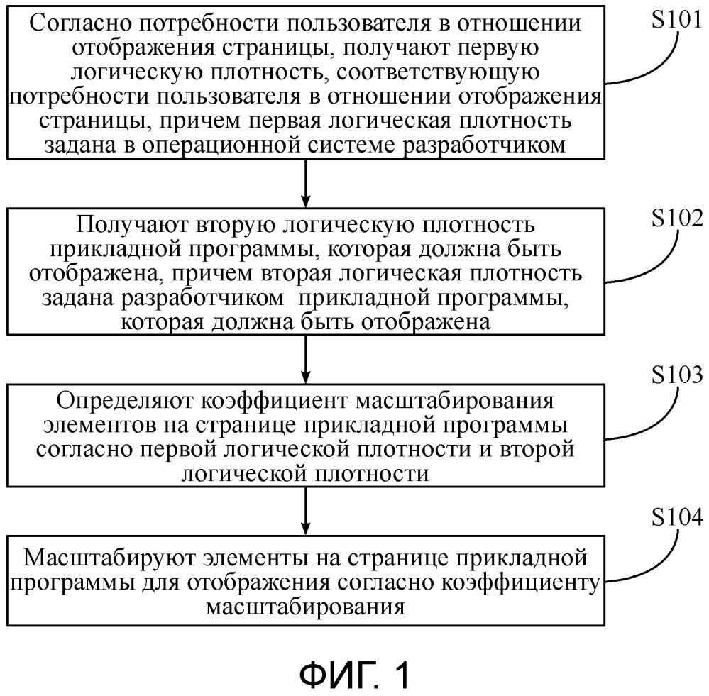 Способ и устройство для регулирования отображения страницы