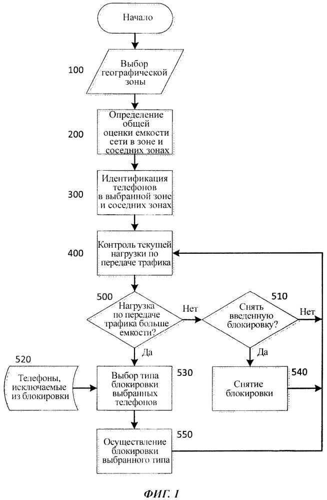 Способ, устройство и система для приоритетной блокировки доступа к услугам