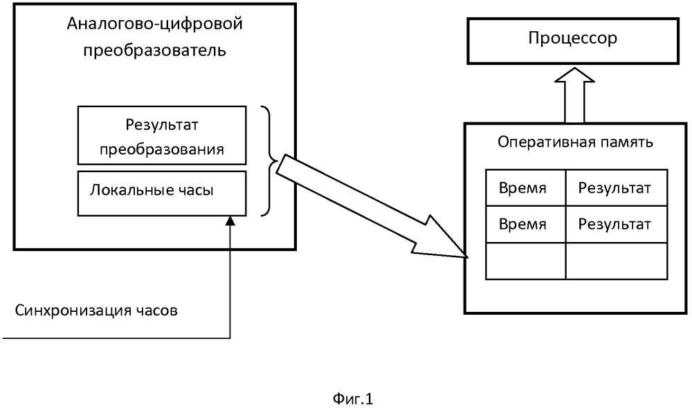 Аналогово-цифровой преобразователь с регистрацией времени
