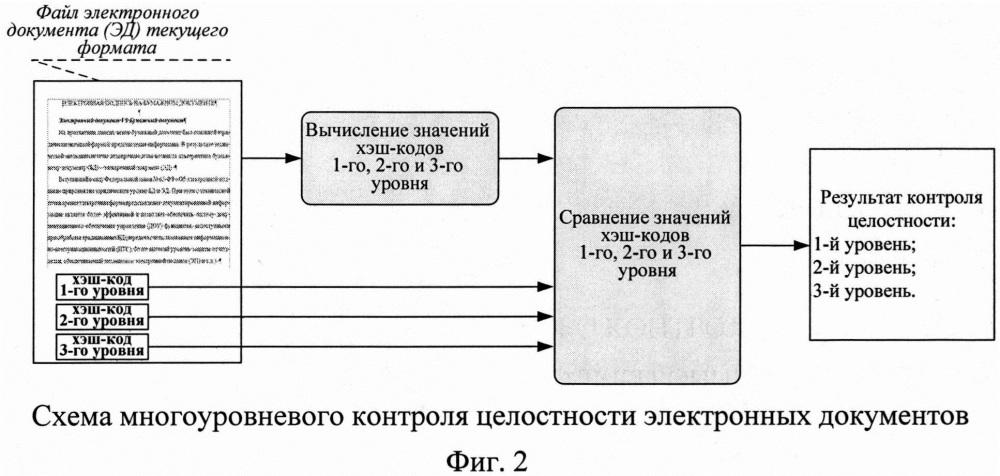 Способ многоуровневого контроля целостности электронных документов
