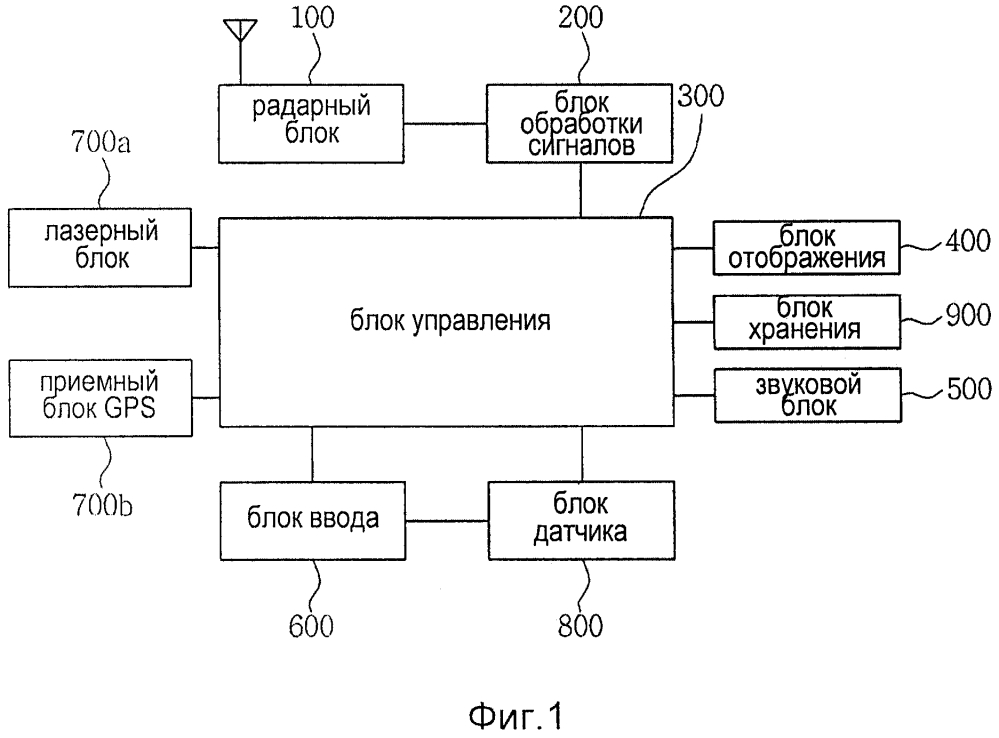 Радарный детектор для распознавания движения пользователя