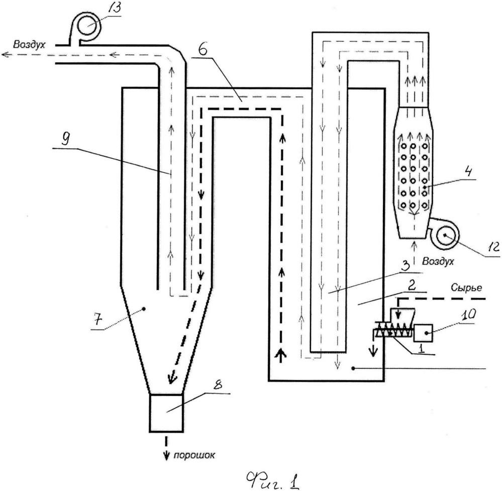 Дезинтеграционно-конвективно-кондуктивный сушильный агрегат - устройство получения порошков из различных видов сельскохозяйственного сырья и дикоросов