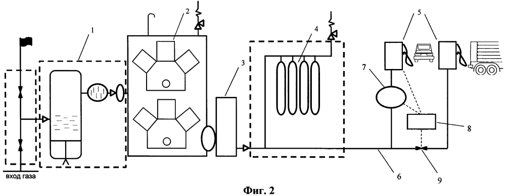 Автомобильная газонаполнительная компрессорная станция