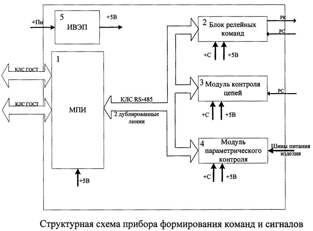 Прибор управления формированием команд и сигналов