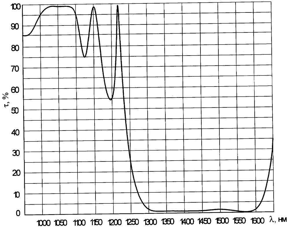 Способ изготовления зеркала для твёрдотельного вкр-лазера с длиной волны излучения 1,54 мкм