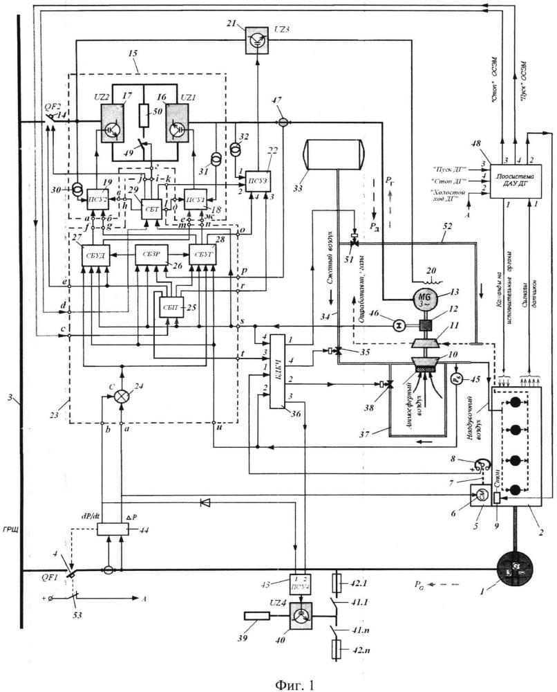 Способ автоматического регулирования давления наддувочного воздуха дизель-генератора в динамических режимах