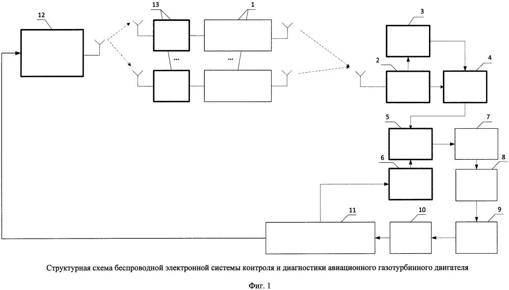 Беспроводная электронная система контроля и диагностики авиационного газотурбинного двигателя