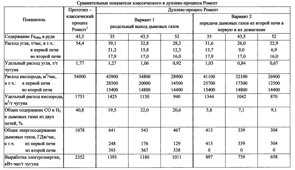 Способ производства чугуна дуплекс-процессом ромелт (варианты)