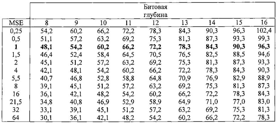 Кодирование и декодирование значащих коэффициентов в зависимости от параметра указанных значащих коэффициентов