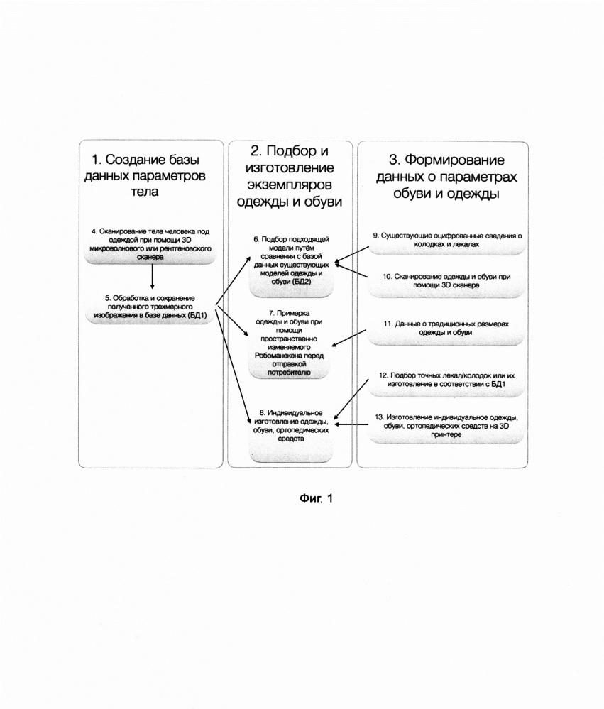 Комплексный способ подбора и проектирования индивидуально-эргономических физических предметов на основе бесконтактной антропометрии