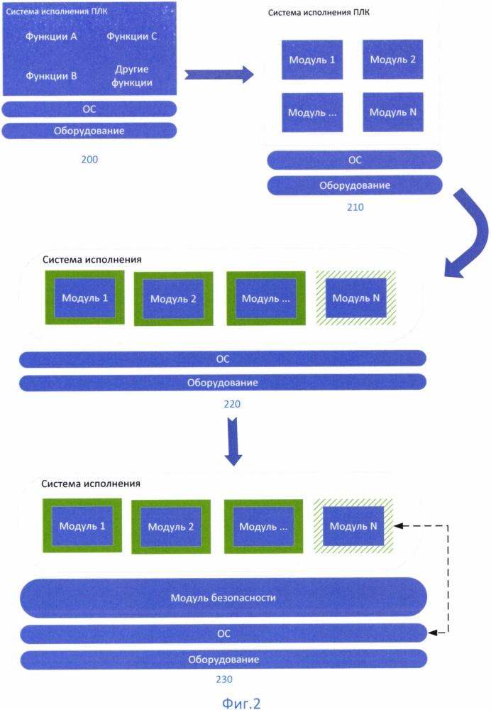 Способ контроля системы исполнения программируемого логического контроллера