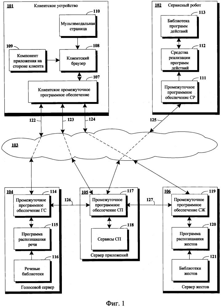 Способ распределения задач между сервисными роботами и средствами киберфизического интеллектуального пространства при многомодальном обслуживании пользователей