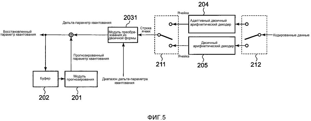 Способ кодирования параметров квантования изображений и способ декодирования параметров квантования изображений