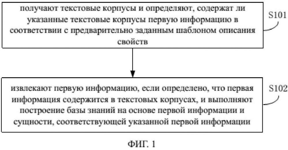 Способ и устройство построения базы знаний