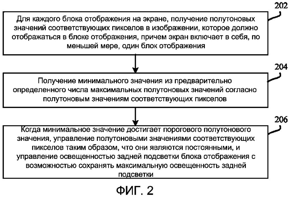 Способ и устройство управления задней подсветкой