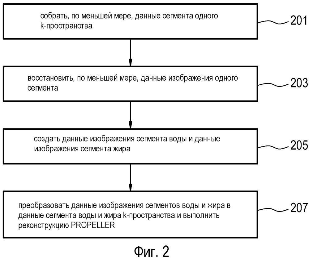Способ propeller с разделением вода - жир по методике диксона