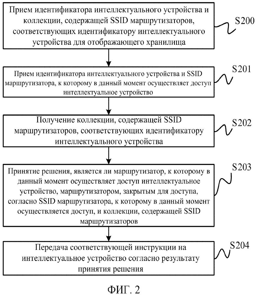 Способ, оборудование и система для интеллектуального устройства для осуществления доступа к маршрутизатору