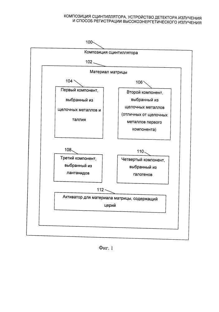 Композиция сцинтиллятора, устройство детектора излучения и способ регистрации высокоэнергетического излучения