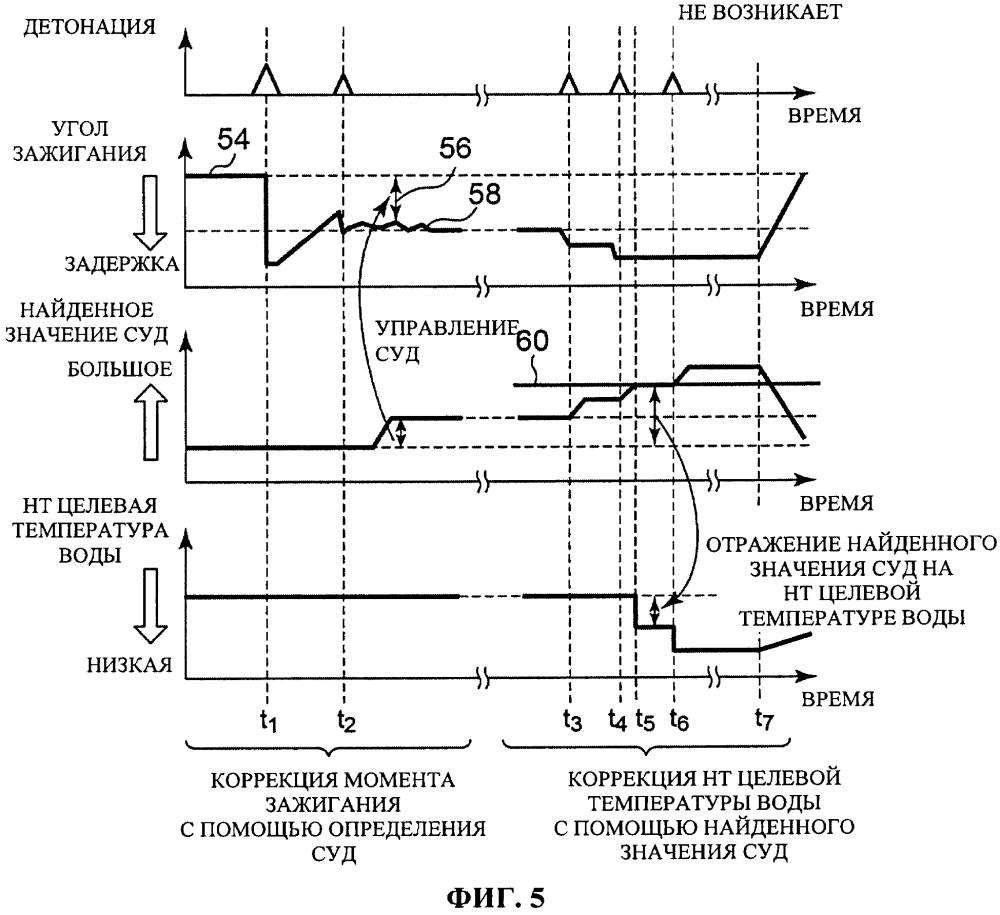 Управляющее устройство для двигателя внутреннего сгорания