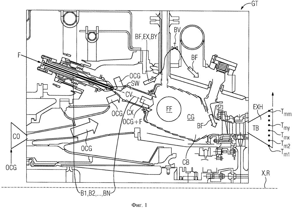 Способ управления работой камеры сгорания газотурбинного двигателя