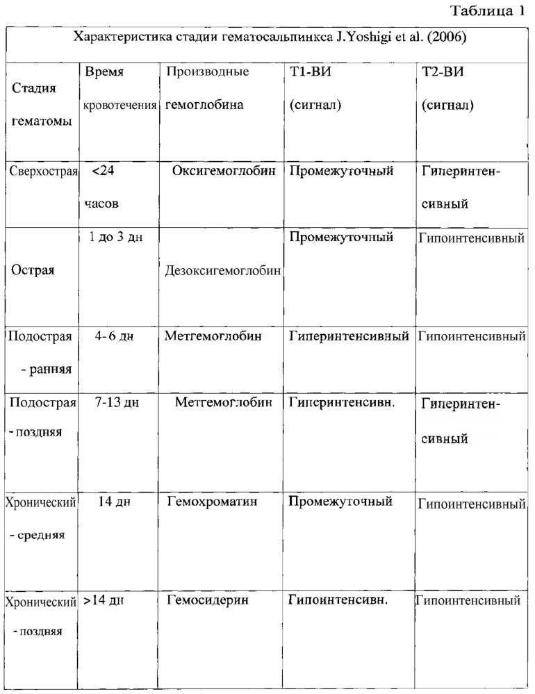 Способ дифференциальной диагностики трубной беременности и гематосальпинкса иной этиологии
