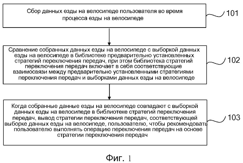 Способ и устройство для рекомендации переключения передач велосипеда