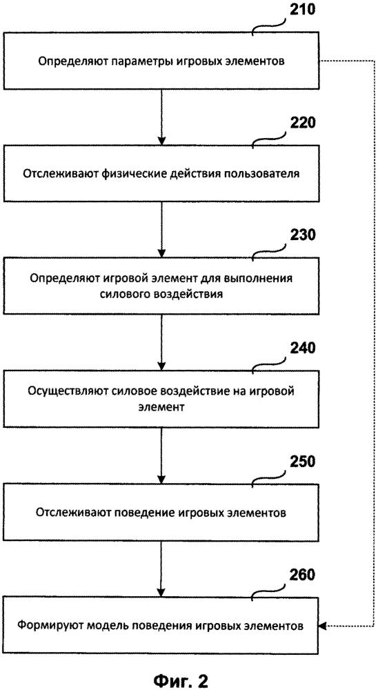 Система и способ моделирования поведения игровых элементов во время удаленной игры