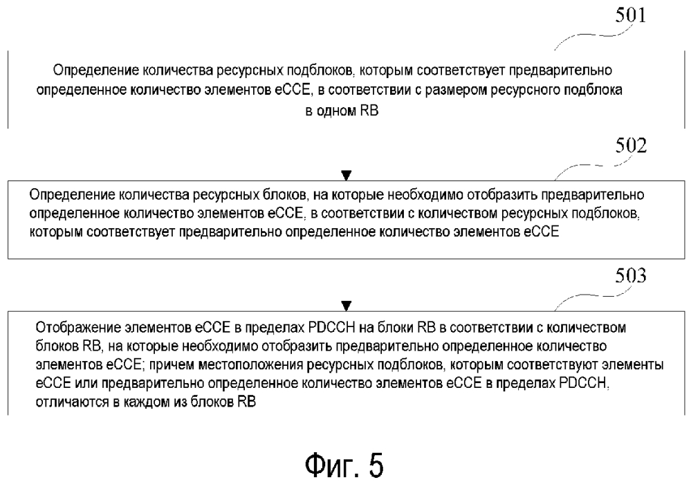 Способ и устройство для отображения ресурсов физического канала управления нисходящей линии связи