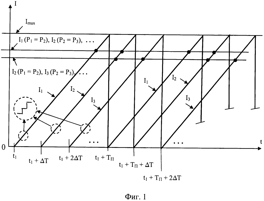 Способ экстремального регулирования выходной мощности фотоэлектрической батареи