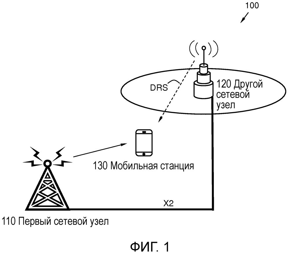 Способы и сетевые узлы в сети беспроводной связи