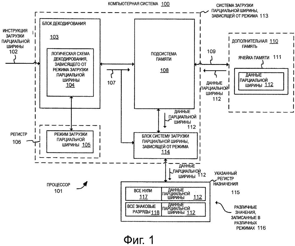 Загрузка парциальной ширины, зависящая от режима, в процессорах с регистрами с большим числом разрядов, способы и системы