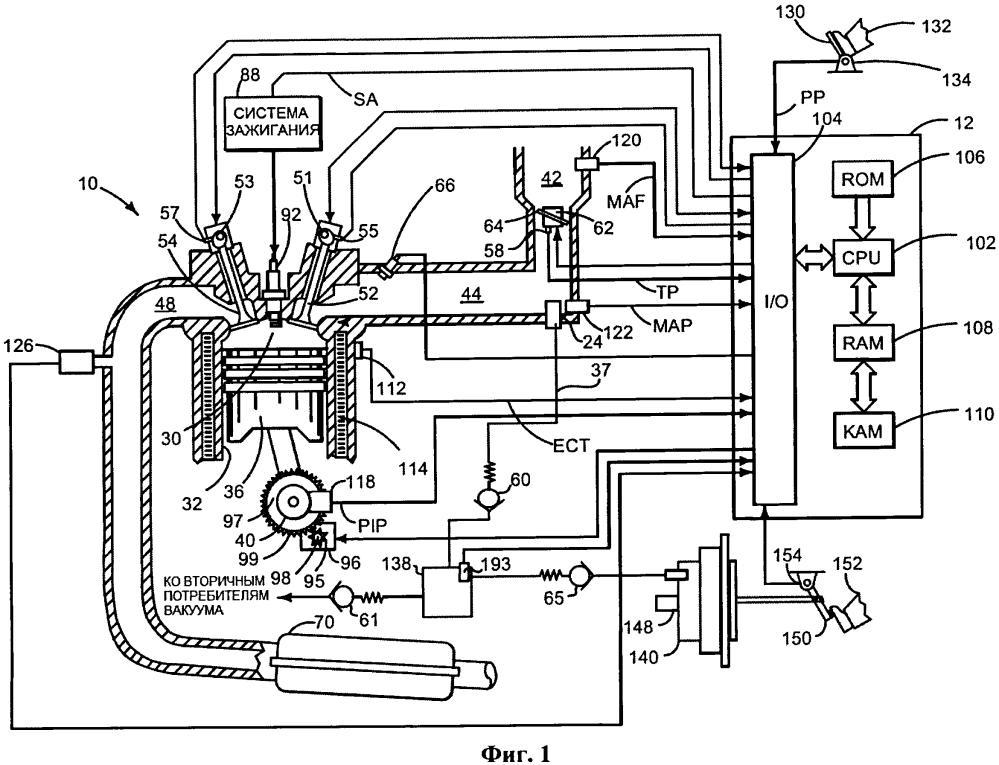 Способ и система обеспечения вакуума в транспортном средстве