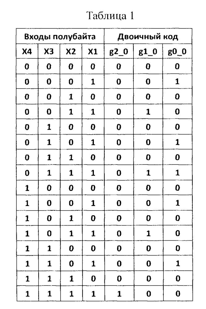 Устройство для коррекции порядка при нормализации чисел